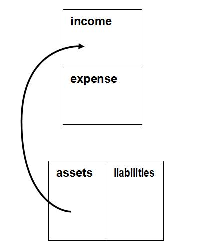 Cash flow pattern of an asset, by Robert Kiyosaki.