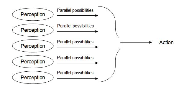 Key Lessons from Edward de Bono's 'Parallel Thinking: From ...