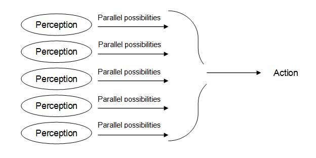 Parallel thinking, by Edward de-Bono