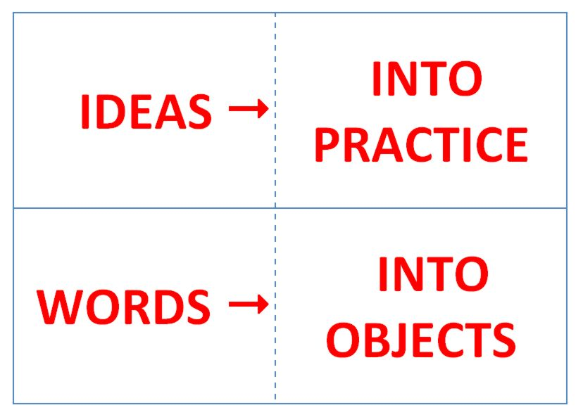 Streaming Knowledge / Words into Objects: a research method