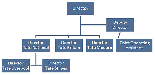 Diagram 1 Tate organisation structure © Gil Dekel