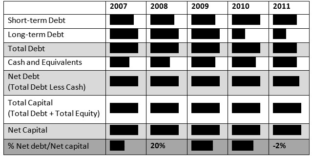 Table 5: Tate Capital Analysis. © Gil Dekel.