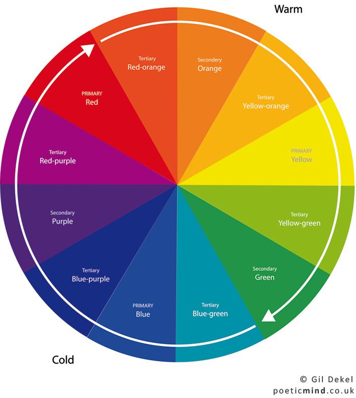 The Colour Wheel