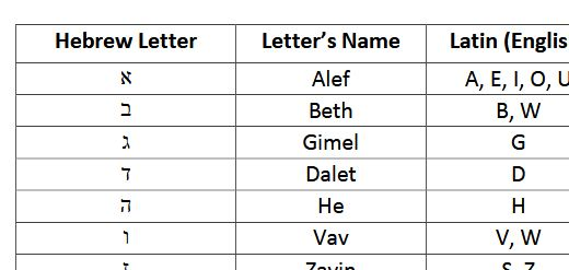 Table with Hebrew letters