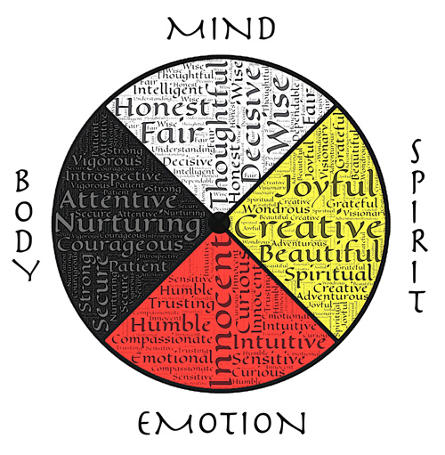 The Healing Wheel. Is your 'wheel' ‎balanced and attuned?‎