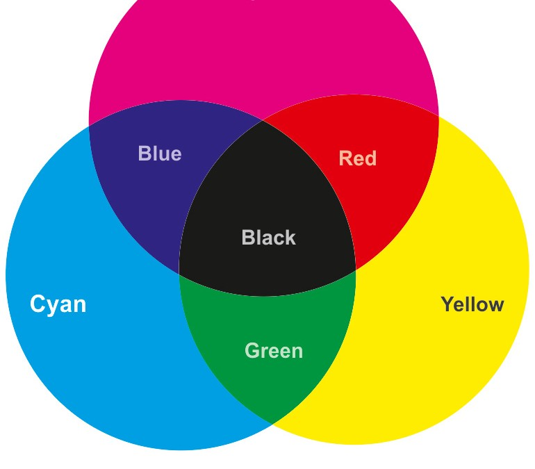 RGB and CMYK Colour systems.