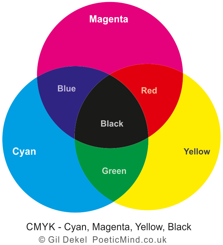The CMYK Colour System - Cyan, Magenta, Yellow adn Black colours are created using physical pigments.