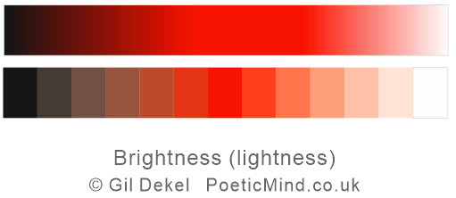 Brightness chart for red colour (shown as streamline illustration, as well as steps illustration) Brightness is how much dark (black) or light (white) exist in a colour. ‎