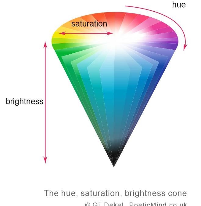 Hue, saturation and brightness (HSB)