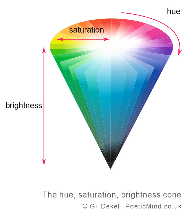 Illustration of the Hue, Saturation, Brightness cone.