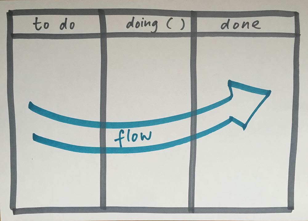 Simplified concept of Kanban Board. (Image: Flickr/Nadja Schnetzler. CC BY 2.0)