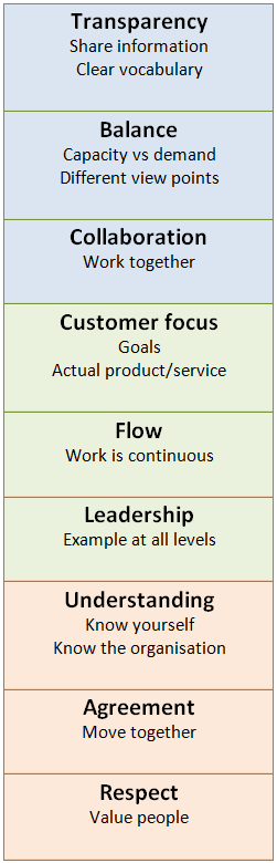 Kanban Values: Transparency, balance, collaboration,Customer focus, flow, leadership, Understanding, agreement, respect